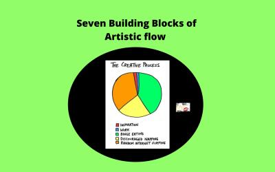 Process Is Art, Art Is Process