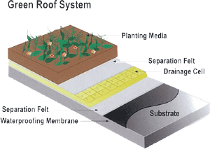 GRS 2000 Green Roof