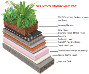 Sarnafil Green Roof