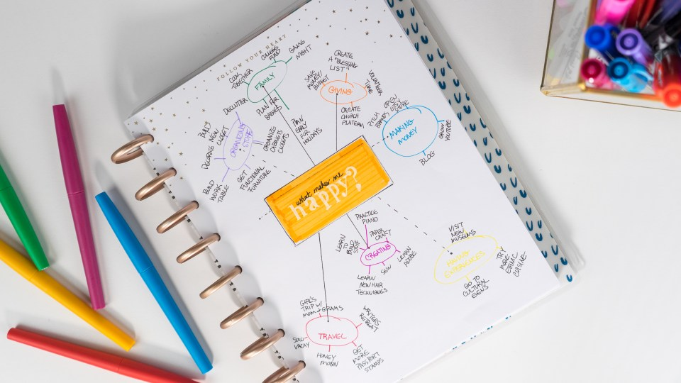 Happiness Mind Map