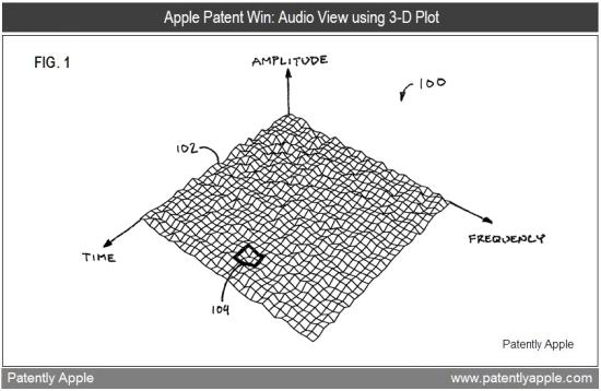 Patente de representação tridimensional de áudio