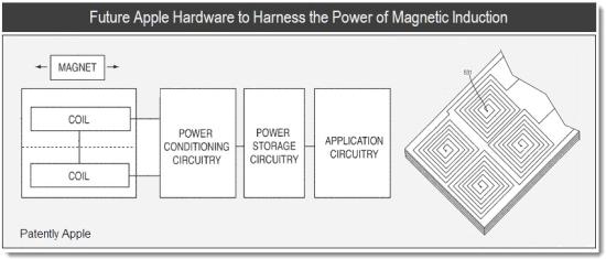 Patente de recarga por indução magnética