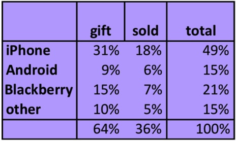 Tabela com aparelhos de segunda mão