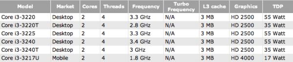 Chips Ivy Bridge da Intel previstos para o Q3 2012