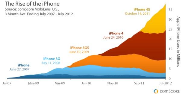 Gráfico - Adoção de iPhones por geração