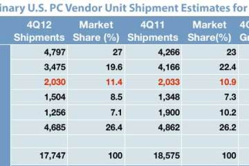 Gráfico de venda de Macs nos EUA - IDC