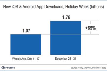 Flurry - Downloads de apps na última entre os dias 25 e 31 de dezembro de 2012