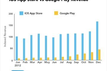 Gráfico - App Store vs. Google Play
