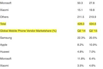 Pesquisa sobre vendas de smartphones
