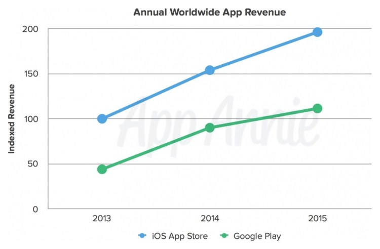 App Store vs. Google Play