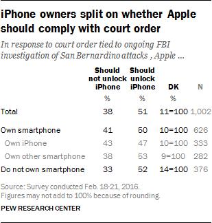 Pesquisa sobre o caso Apple vs. FBI