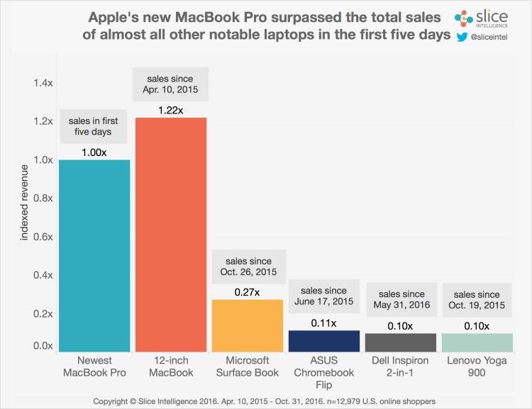 Comparativo de vendas dos novos MacBooks Pro com a concorrência