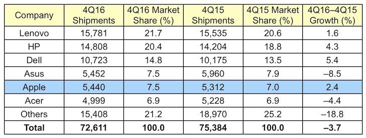 Estimativa de vendas mundial de PCs da Gartner no quarto trimestre de 2016
