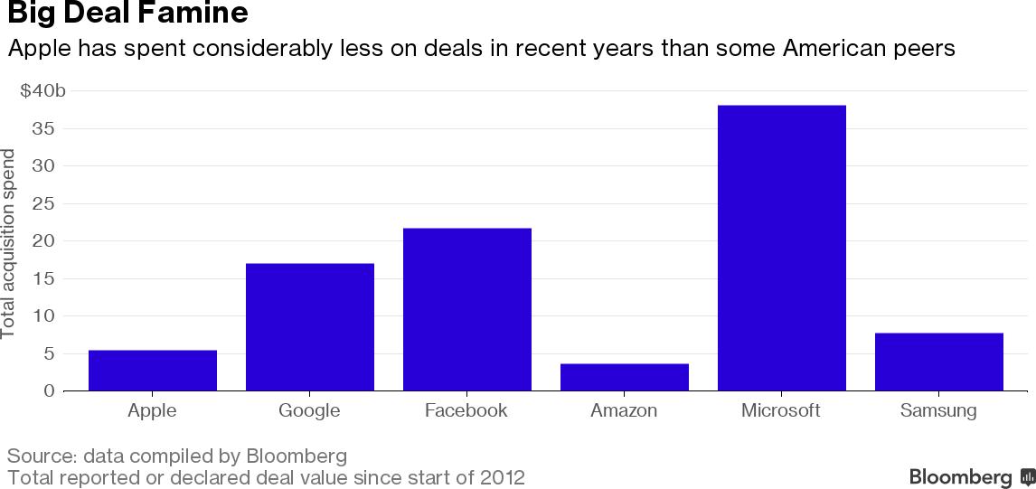 Gráfico de aquisições de empresas de tecnologia