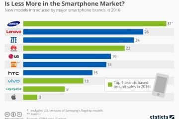 Gráficos com os lançamentos de smartphones em 2016