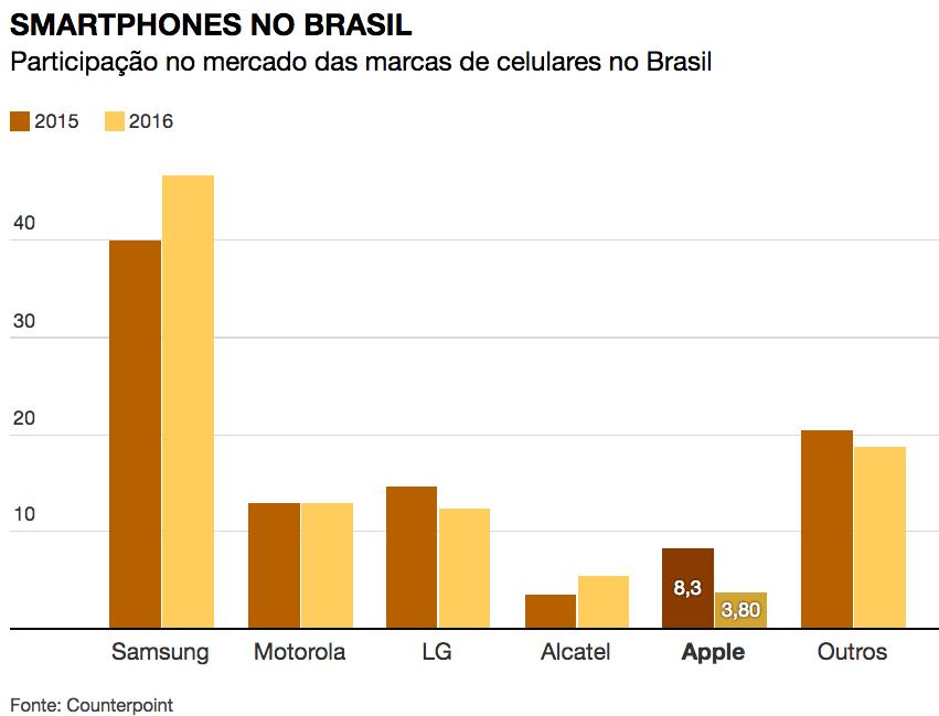 Mercado brasileiro de smartphones em 2016
