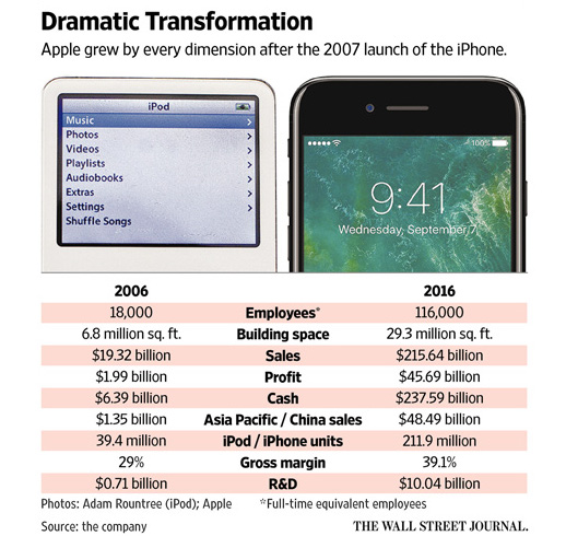 Infográfico do Wall Street Journal sobre os dez anos do iPhone