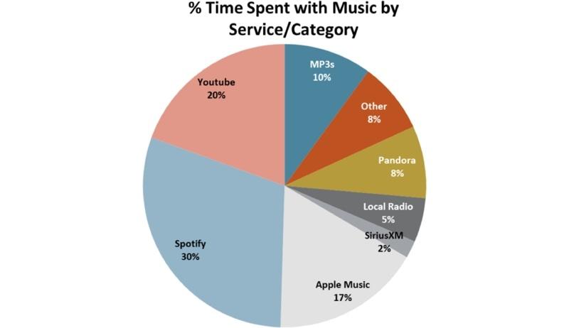 Adolescentes Apple Music