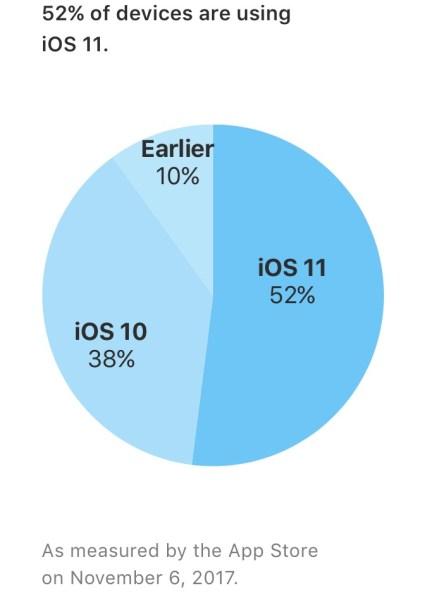 Gráfico de adoção do iOS 11
