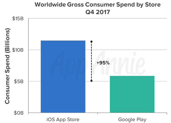 App Annie gastos consumidores