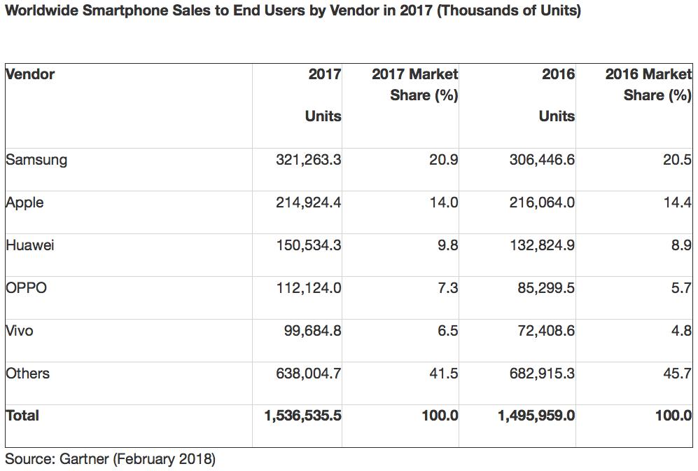 Vendas globais de smartphones caem pela primeira vez na história