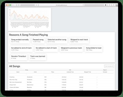 Estatísticas de reprodução do Apple Music