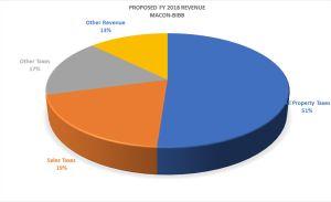 Proposed Macon-Bibb FY 2018 Revenues