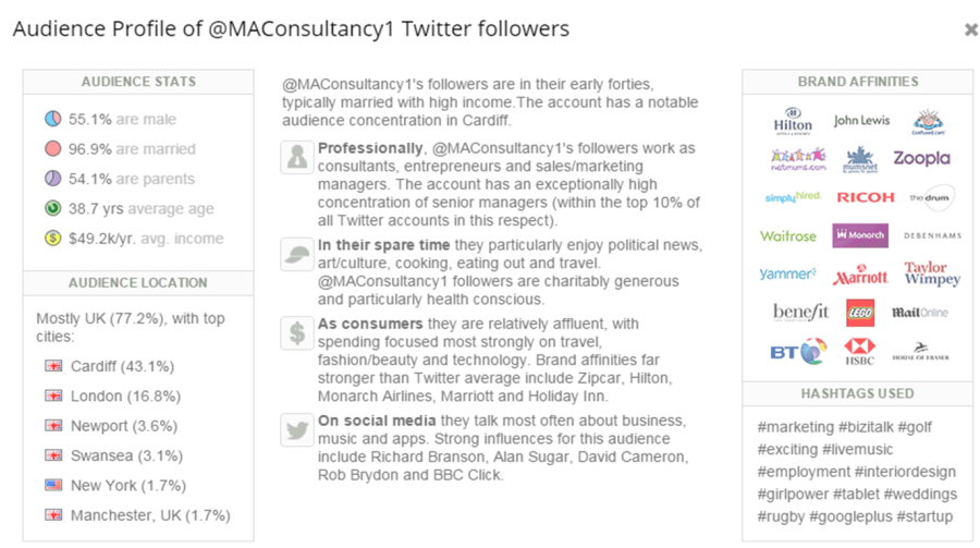 Demographics of @MAConsultancy1's Twitter Followers