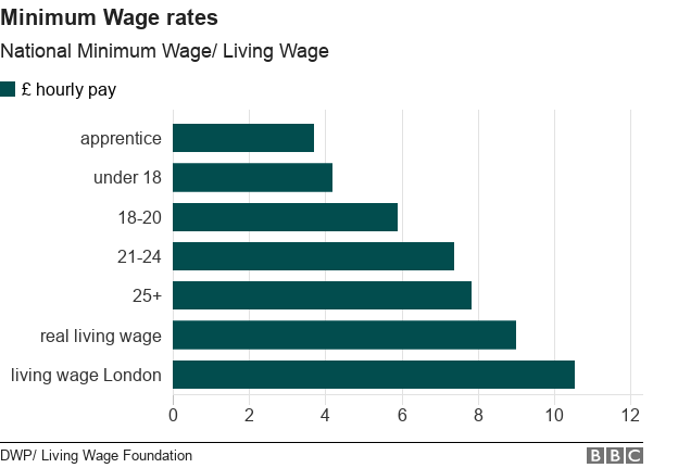 Real Living Wage Increase to £9 in Wales