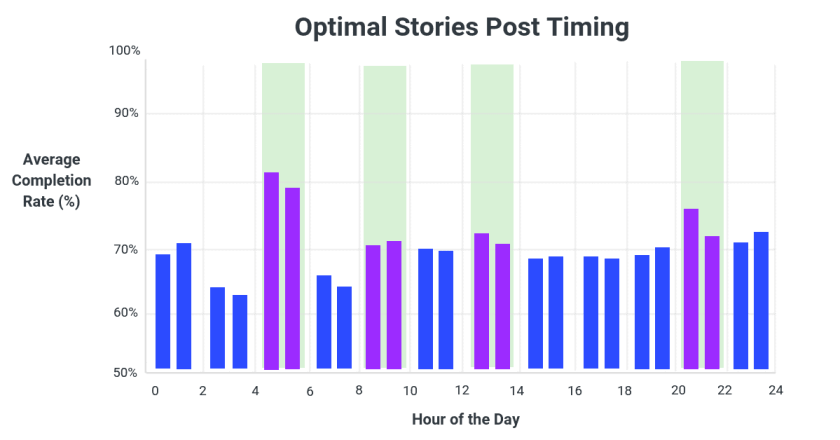 Best Times to Post Instagram Stories - Instagram Stories Research