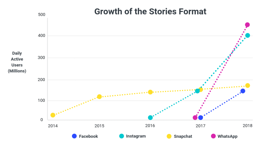 Growth of Stories Format - Social Media Trends 2019