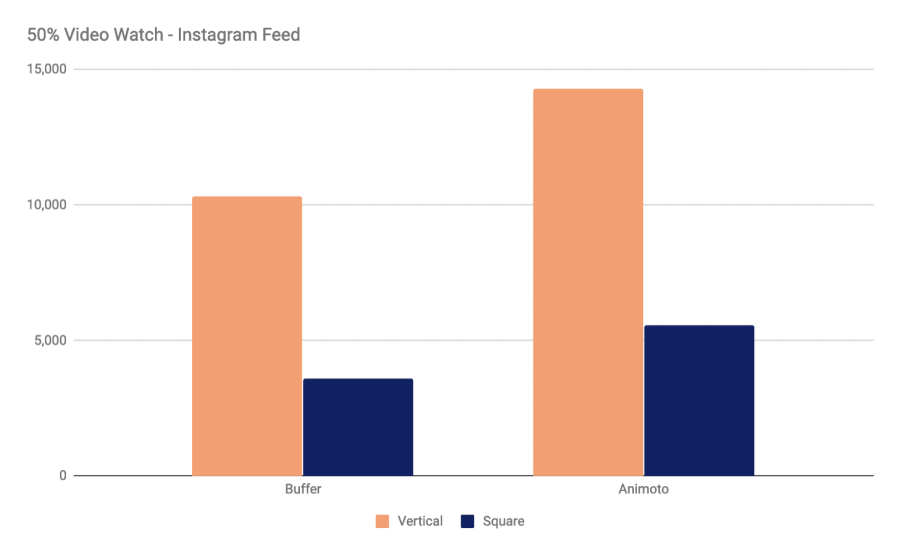 Instagram News Feed - Video View Stats