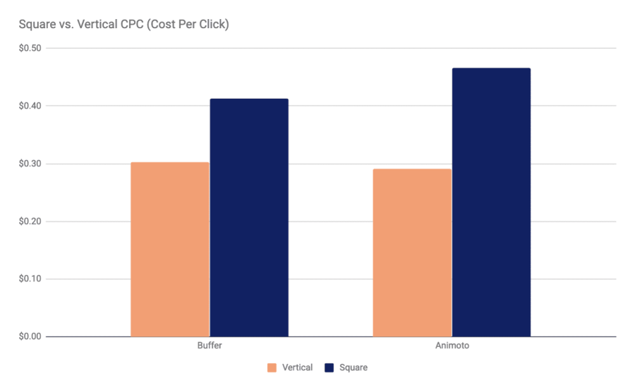 Square vs. Vertical Video Cost Per CLick
