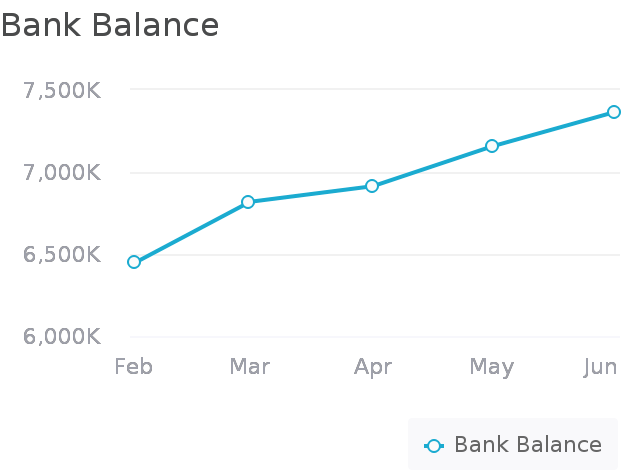 Shareholder Update: Q2 2020 and July