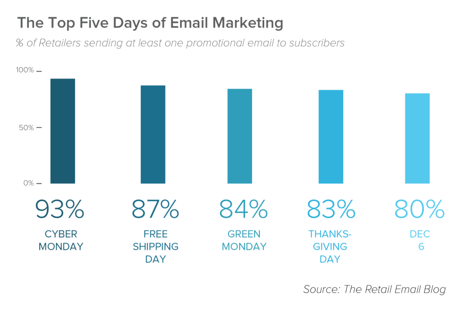Top Days of Email Marketing