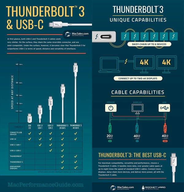 OWC_Infographic_Thundebolt3_USBC,std