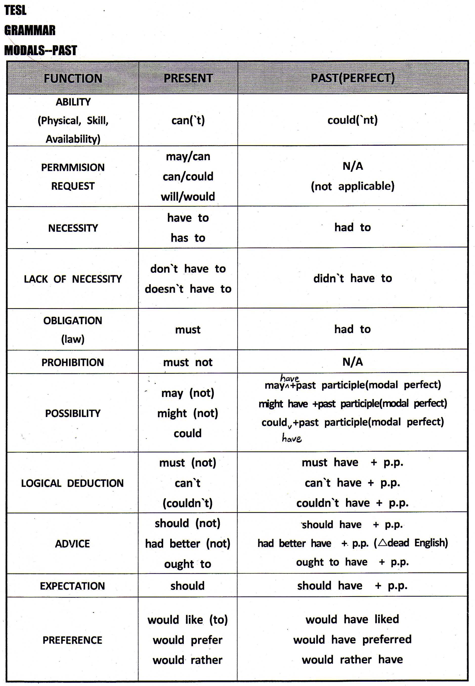 Modal Auxiliary Verb List English