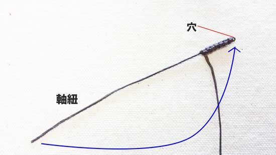 軸紐を穴に通す