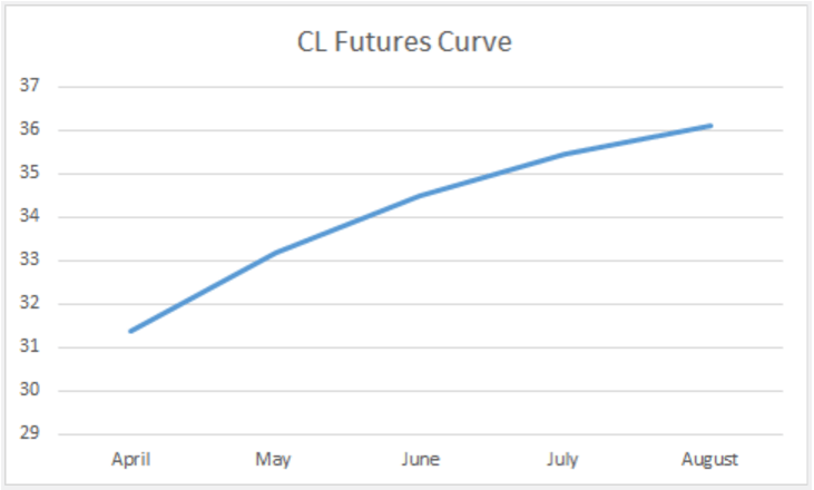 oil futures curve in contango
