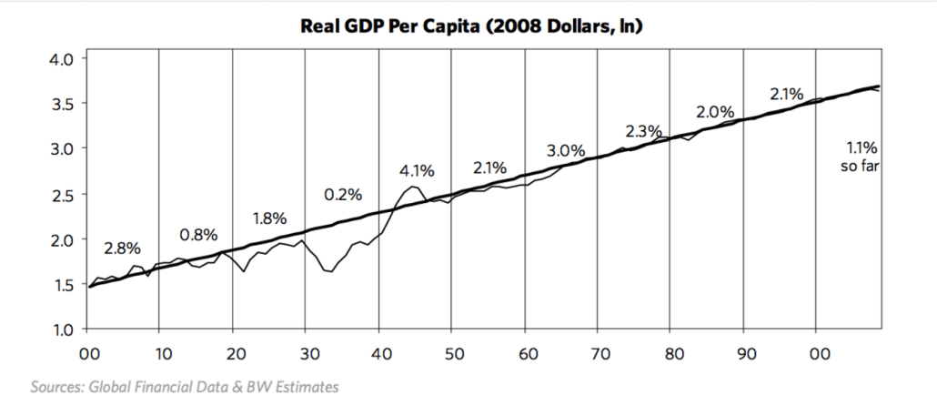 GDP growth versus productivity