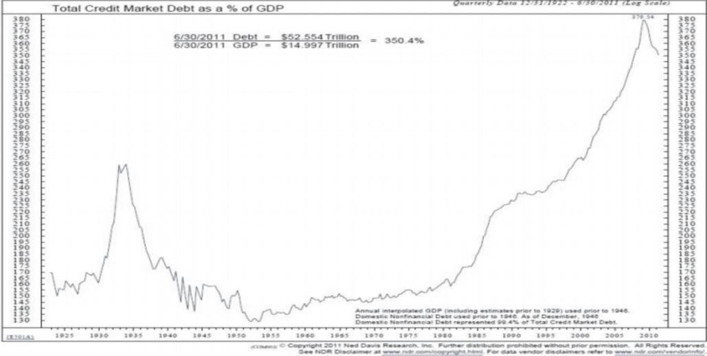 Increasing US Debt