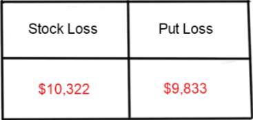 Put option sell short 0 sound