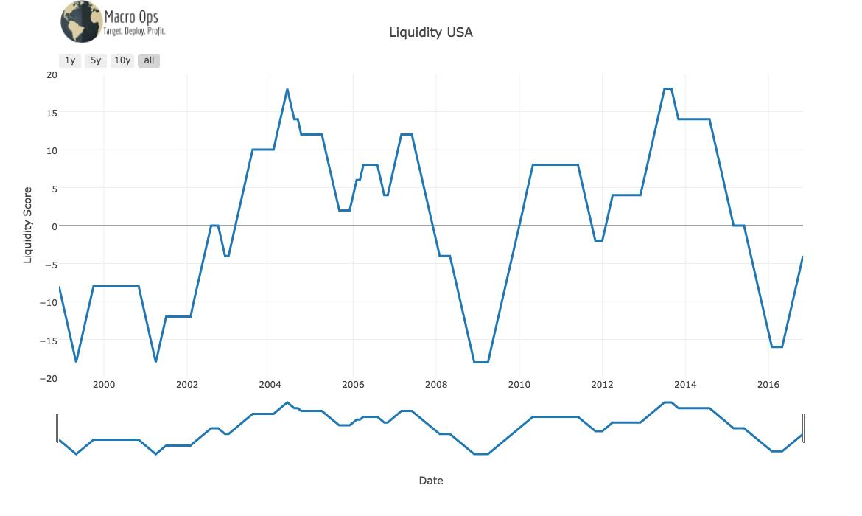 Liquidity USA