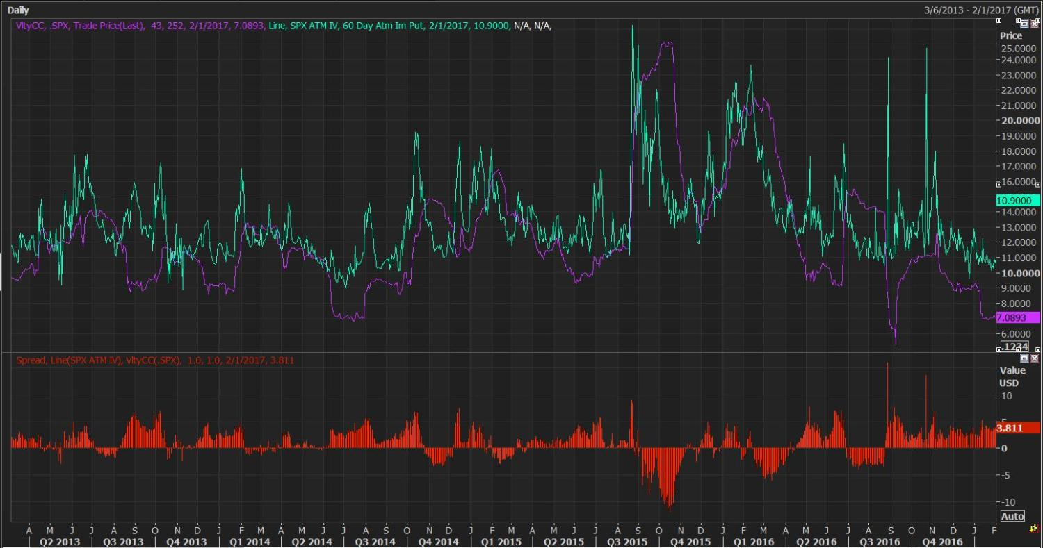 60 Day ATM Implied Vol