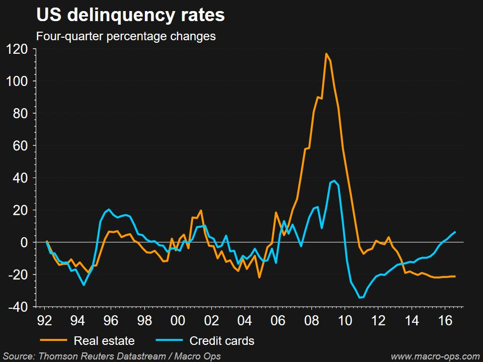 US Deliquency Rates