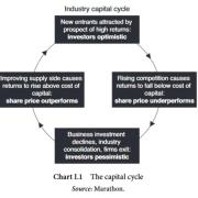 The Capital Cycle