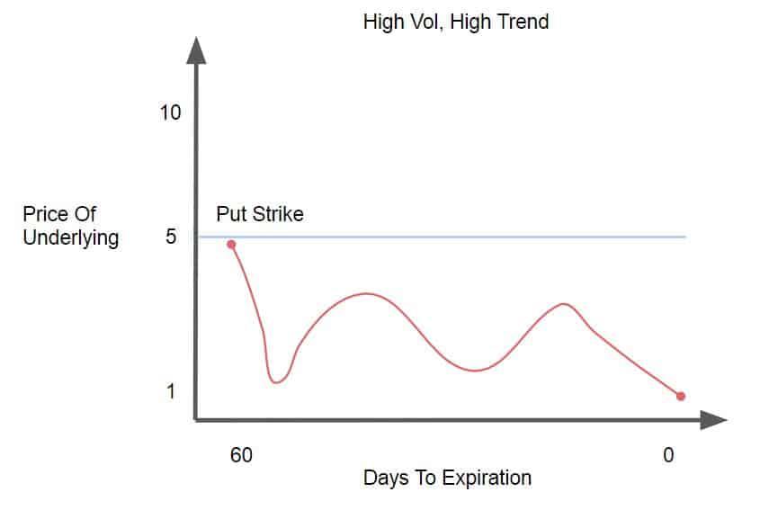 High Vol, High Trend
