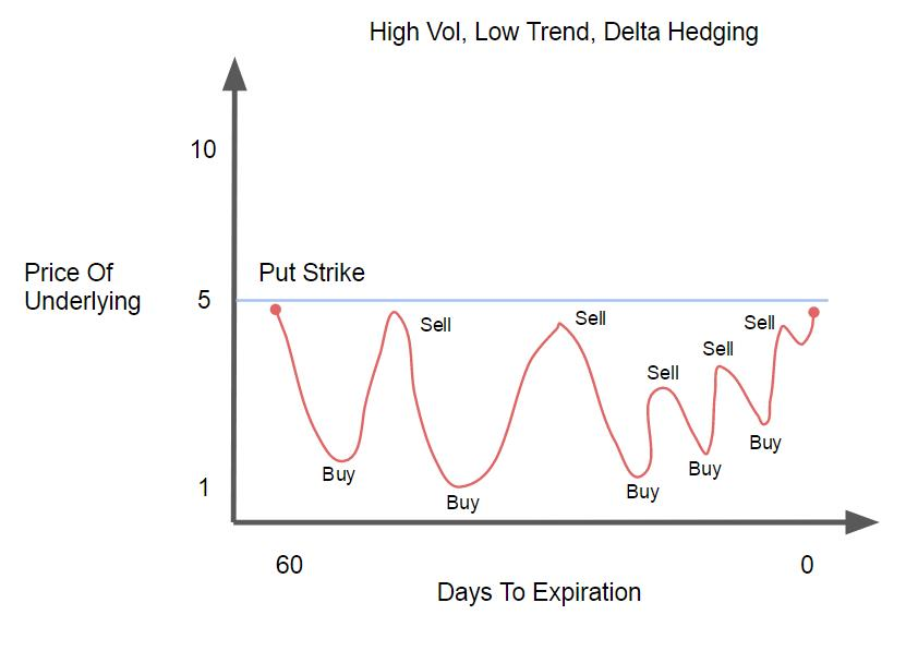 High Vol, Low Trend, Delta Hedging