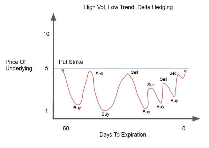 High Vol, Low Trend, Delta Hedging