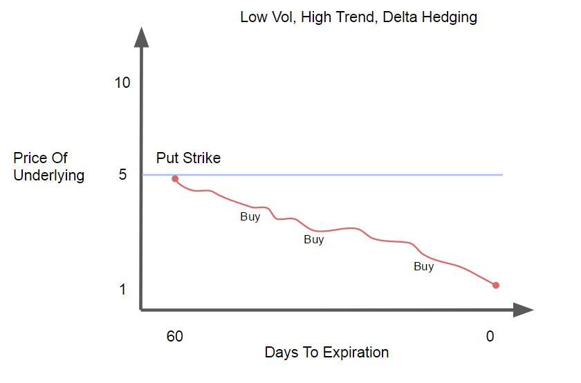 Low Vol, High Trend
